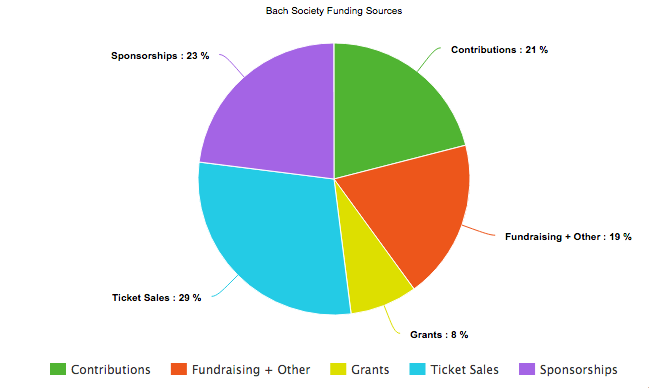 BSSL-funding-sources